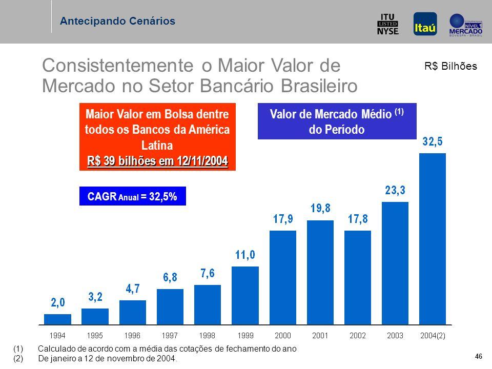 46 Consistentemente o Maior Valor de Mercado no Setor Bancário Brasileiro R$ Bilhões CAGR Anual = 32,5% R$ 39 bilhões em 12/11/2004 Maior Valor em Bolsa dentre todos os Bancos da América Latina R$ 39 bilhões em 12/11/2004 Antecipando Cenários (1)Calculado de acordo com a média das cotações de fechamento do ano (2)De janeiro a 12 de novembro de 2004.