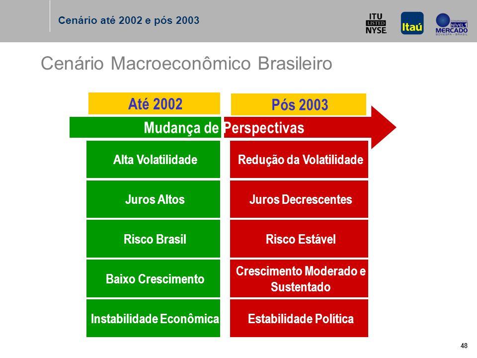 48 Cenário Macroeconômico Brasileiro Alta VolatilidadeRedução da Volatilidade Juros AltosJuros Decrescentes Risco BrasilRisco Estável Baixo Crescimento Crescimento Moderado e Sustentado Instabilidade EconômicaEstabilidade Política Mudança de Perspectivas Até 2002 Pós 2003 Cenário até 2002 e pós 2003