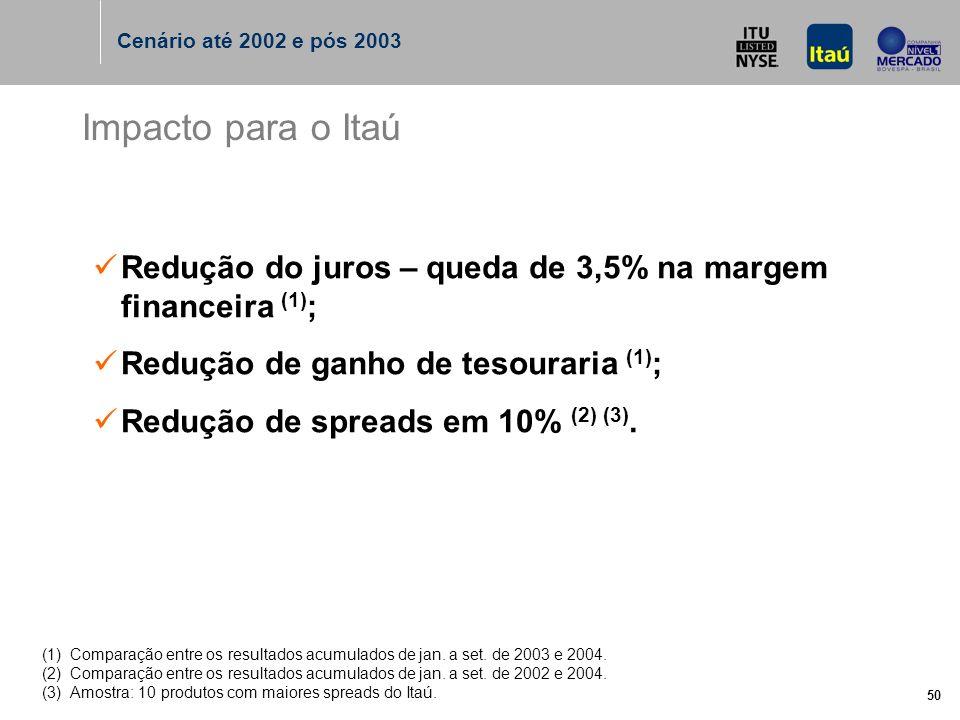 50 Impacto para o Itaú Redução do juros – queda de 3,5% na margem financeira (1) ; Redução de ganho de tesouraria (1) ; Redução de spreads em 10% (2) (3).