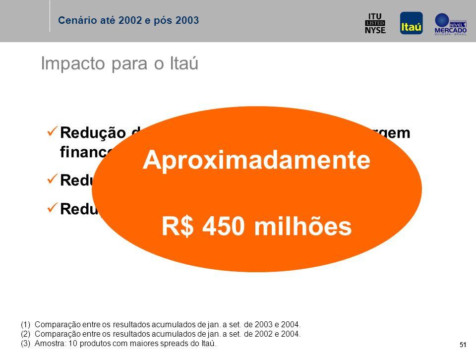 51 Impacto para o Itaú Redução do juros – queda de 3,5% na margem financeira (1) ; Redução de ganho de tesouraria (1) ; Redução de spreads em 10% (2) (3).