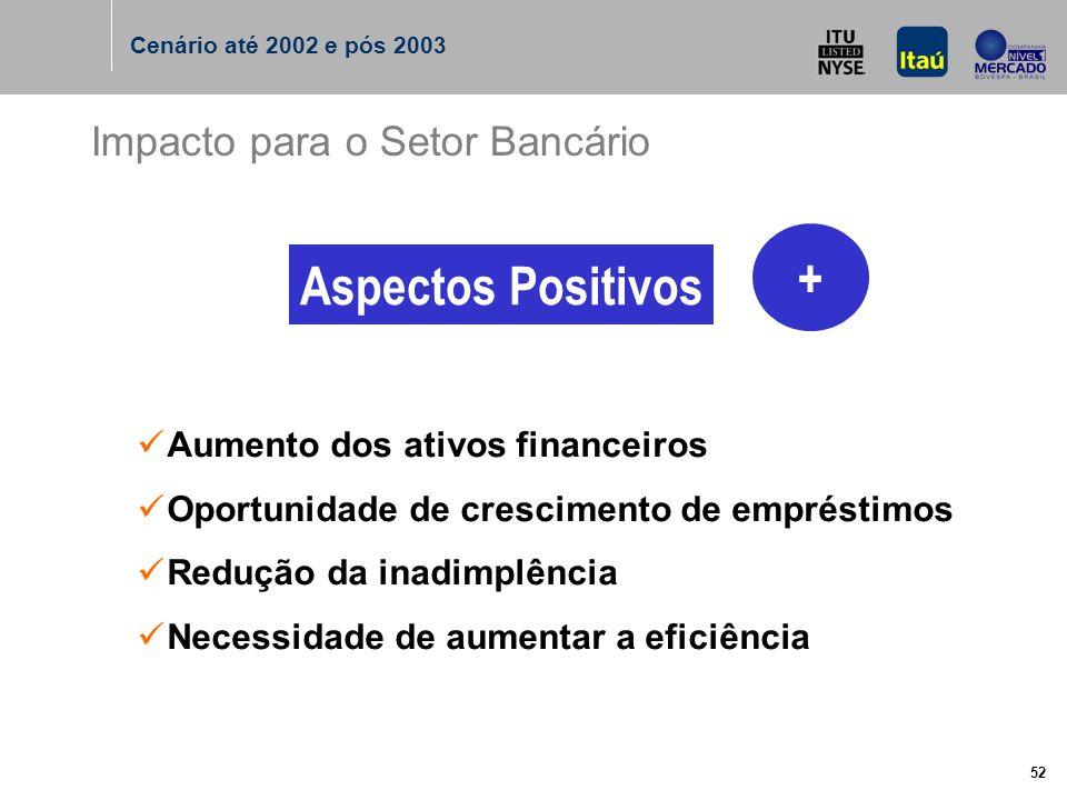 52 Impacto para o Setor Bancário Aspectos Positivos Aumento dos ativos financeiros Oportunidade de crescimento de empréstimos Redução da inadimplência Necessidade de aumentar a eficiência + Cenário até 2002 e pós 2003