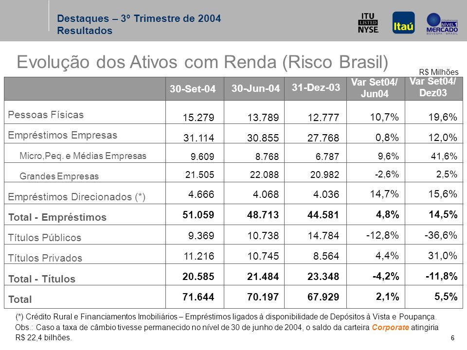 6 Evolução dos Ativos com Renda (Risco Brasil) 15.279 31.114 9.609 21.505 4.666 51.059 9.369 11.216 20.585 71.644 Pessoas Físicas Empréstimos Empresas Micro,Peq.