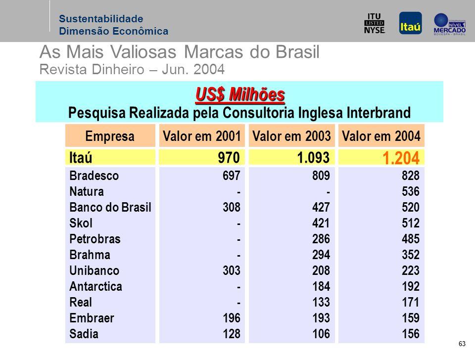 63 As Mais Valiosas Marcas do Brasil Revista Dinheiro – Jun.