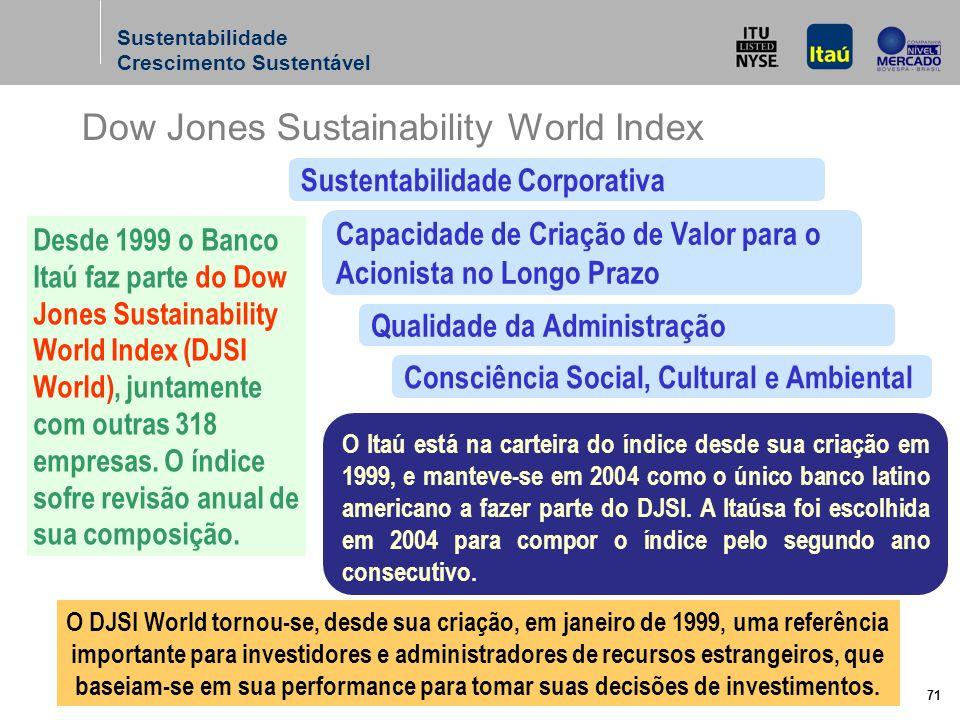 71 Desde 1999 o Banco Itaú faz parte do Dow Jones Sustainability World Index (DJSI World), juntamente com outras 318 empresas.