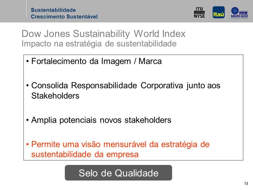 72 Fortalecimento da Imagem / Marca Consolida Responsabilidade Corporativa junto aos Stakeholders Amplia potenciais novos stakeholders Permite uma visão mensurável da estratégia de sustentabilidade da empresa Selo de Qualidade Dow Jones Sustainability World Index Impacto na estratégia de sustentabilidade Sustentabilidade Crescimento Sustentável