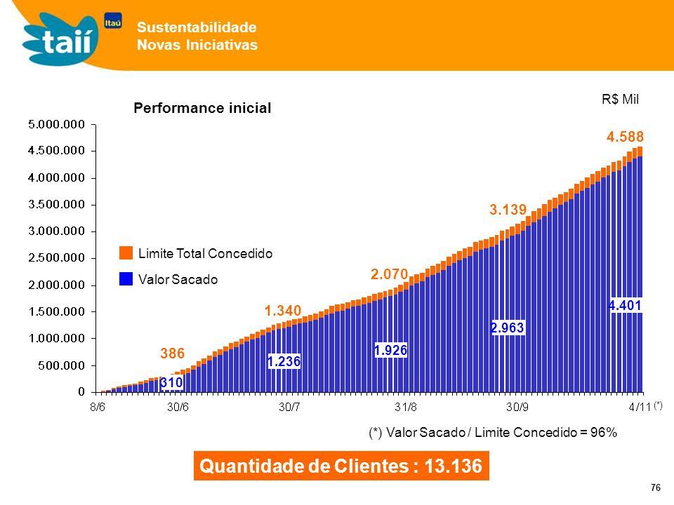 76 Performance inicial Quantidade de Clientes : 13.136 R$ Mil 2.963 (*) Valor Sacado / Limite Concedido = 96% Limite Total Concedido Valor Sacado 3.139 2.070 1.340 386 1.926 1.236 310 4.401 4.588 Sustentabilidade Novas Iniciativas (*)