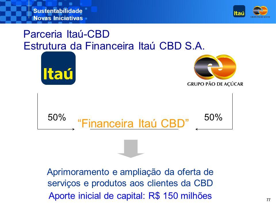 Sustentabilidade Novas Iniciativas 77 Estrutura da Financeira Itaú CBD S.A.