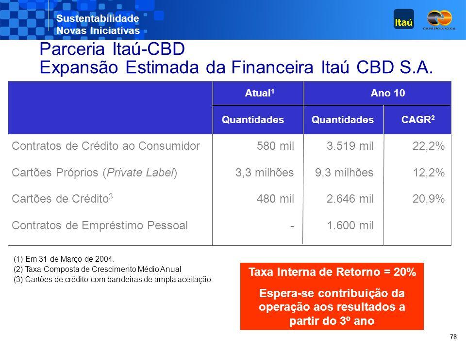 Sustentabilidade Novas Iniciativas 78 Expansão Estimada da Financeira Itaú CBD S.A.