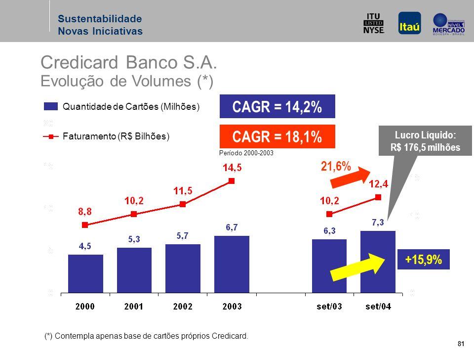 81 CAGR = 14,2% CAGR = 18,1% Credicard Banco S.A.