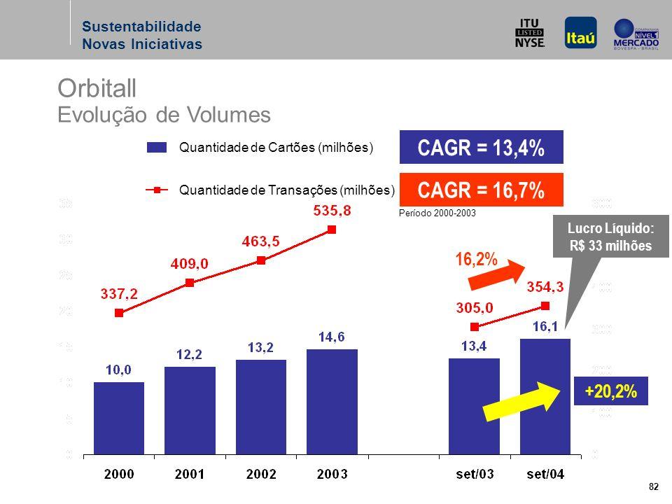 82 Orbitall Evolução de Volumes CAGR = 13,4% CAGR = 16,7% Quantidade de Cartões (milhões) Quantidade de Transações (milhões) Período 2000-2003 16,2% +20,2% Lucro Líquido: R$ 33 milhões Sustentabilidade Novas Iniciativas