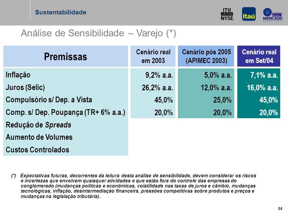 84 Análise de Sensibilidade – Varejo (*) Premissas Inflação Juros (Selic) Compulsório s/ Dep.