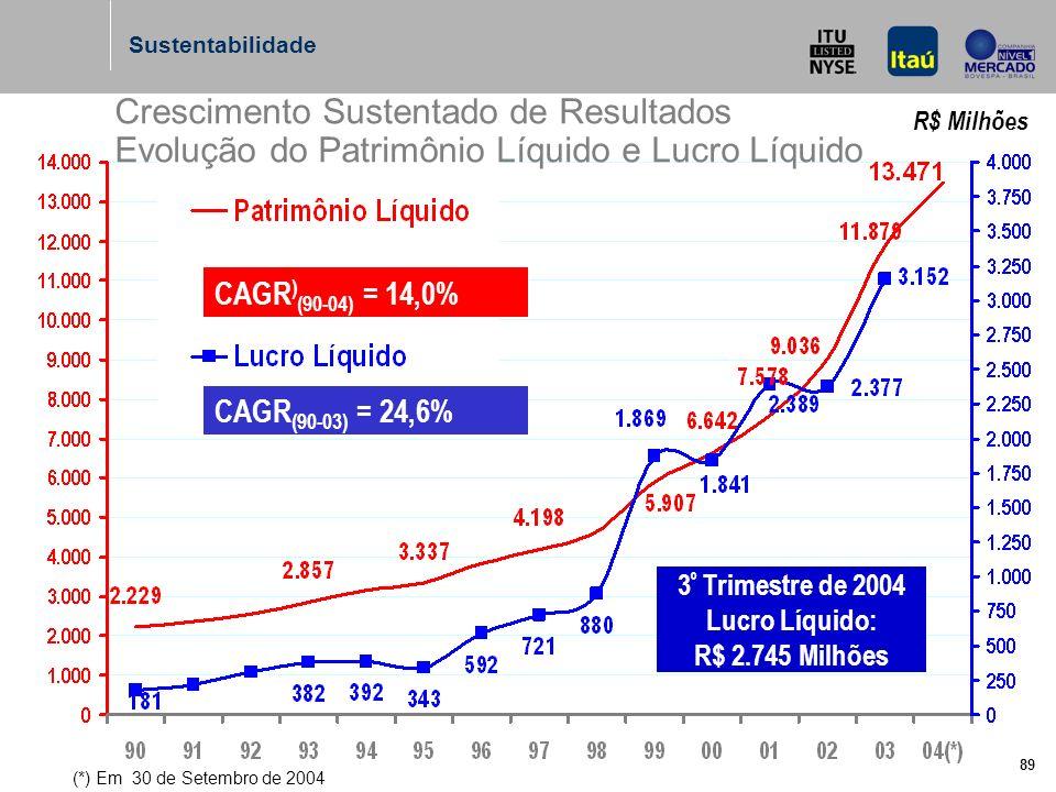 89 R$ Milhões CAGR ) (90-04) = 14,0% Crescimento Sustentado de Resultados Evolução do Patrimônio Líquido e Lucro Líquido 3 º Trimestre de 2004 Lucro Líquido: R$ 2.745 Milhões (*) Em 30 de Setembro de 2004 CAGR (90-03) = 24,6% Sustentabilidade