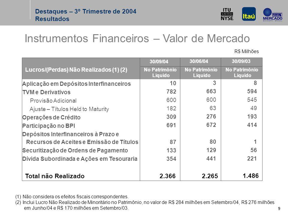 9 Total não Realizado Aplicação em Depósitos Interfinanceiros TVM e Derivativos Provisão Adicional Ajuste – Títulos Held to Maturity Operações de Crédito Participação no BPI Depósitos Interfinanceiros à Prazo e Recursos de Aceites e Emissão de Títulos Securitização de Ordens de Pagamento Dívida Subordinada e Ações em Tesouraria Lucros/(Perdas) Não Realizados (1) (2) No Patrimônio Líquido 30/09/04 2.366 10 782 600 182 309 691 87 133 354 30/06/04 2.265 3 663 600 63 276 672 80 129 441 (1) Não considera os efeitos fiscais correspondentes.