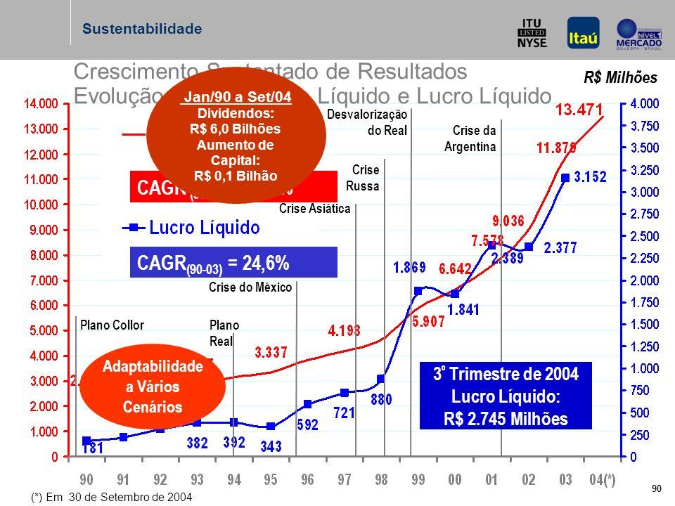 90 R$ Milhões CAGR ) (90-04) = 14,0% Crescimento Sustentado de Resultados Evolução do Patrimônio Líquido e Lucro Líquido (*) Em 30 de Setembro de 2004 CAGR (90-03) = 24,6% R$ Milhões Plano Real Crise do México Crise Asiática Crise Russa Desvalorização do Real Crise da Argentina Plano Collor 3 º Trimestre de 2004 Lucro Líquido: R$ 2.745 Milhões Jan/90 a Set/04 Dividendos: R$ 6,0 Bilhões Aumento de Capital: R$ 0,1 Bilhão Adaptabilidade a Vários Cenários Sustentabilidade
