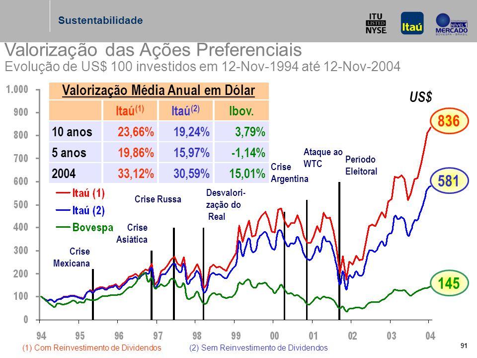 91 Valorização das Ações Preferenciais Evolução de US$ 100 investidos em 12-Nov-1994 até 12-Nov-2004 Itaú (1) Itaú (2) Ibov.