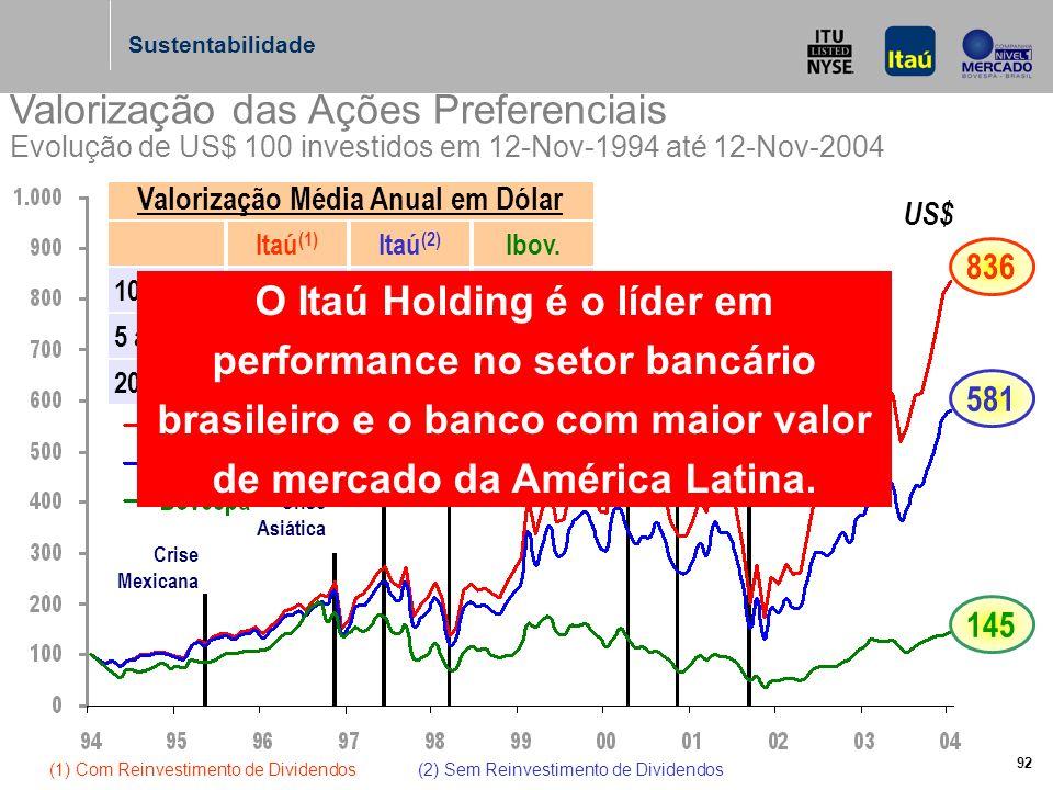 92 Valorização das Ações Preferenciais Evolução de US$ 100 investidos em 12-Nov-1994 até 12-Nov-2004 Itaú (1) Itaú (2) Ibov.