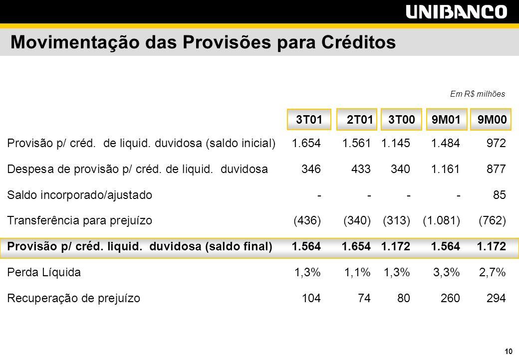 10 Movimentação das Provisões para Créditos Provisão p/ créd.