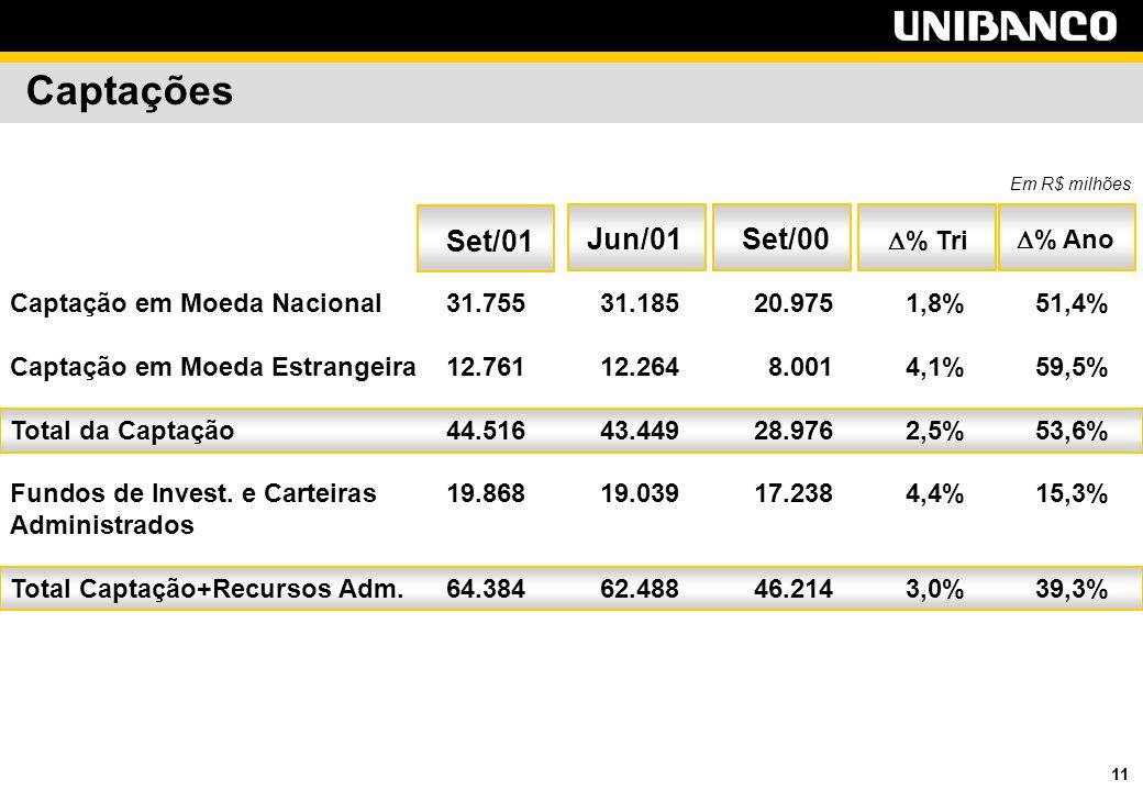 11 Captações % Tri Set/00Jun/01 % Ano Em R$ milhões Set/01 Captação em Moeda Nacional31.755 31.185 20.9751,8%51,4% Captação em Moeda Estrangeira12.761 12.264 8.0014,1%59,5% Total da Captação44.516 43.449 28.9762,5%53,6% Fundos de Invest.