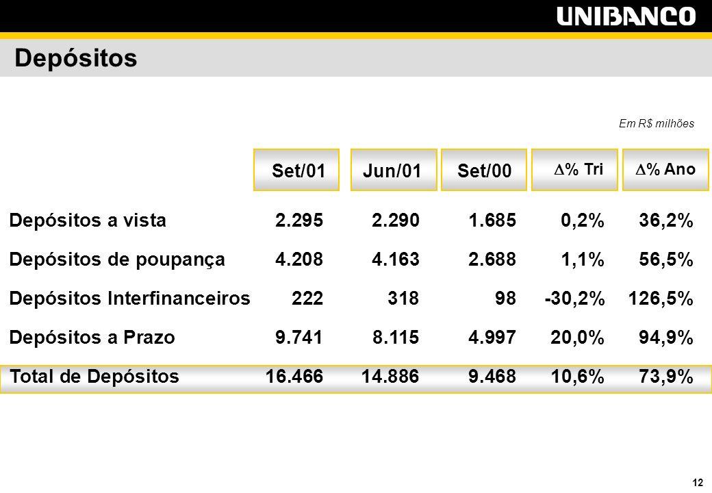 12 Depósitos Depósitos a vista2.295 2.290 1.6850,2%36,2% Depósitos de poupança4.208 4.163 2.6881,1%56,5% Depósitos Interfinanceiros222 318 98-30,2%126,5% Depósitos a Prazo9.741 8.115 4.99720,0%94,9% Total de Depósitos16.466 14.886 9.46810,6%73,9% % Ano % Tri Set/00Jun/01 Em R$ milhões Set/01