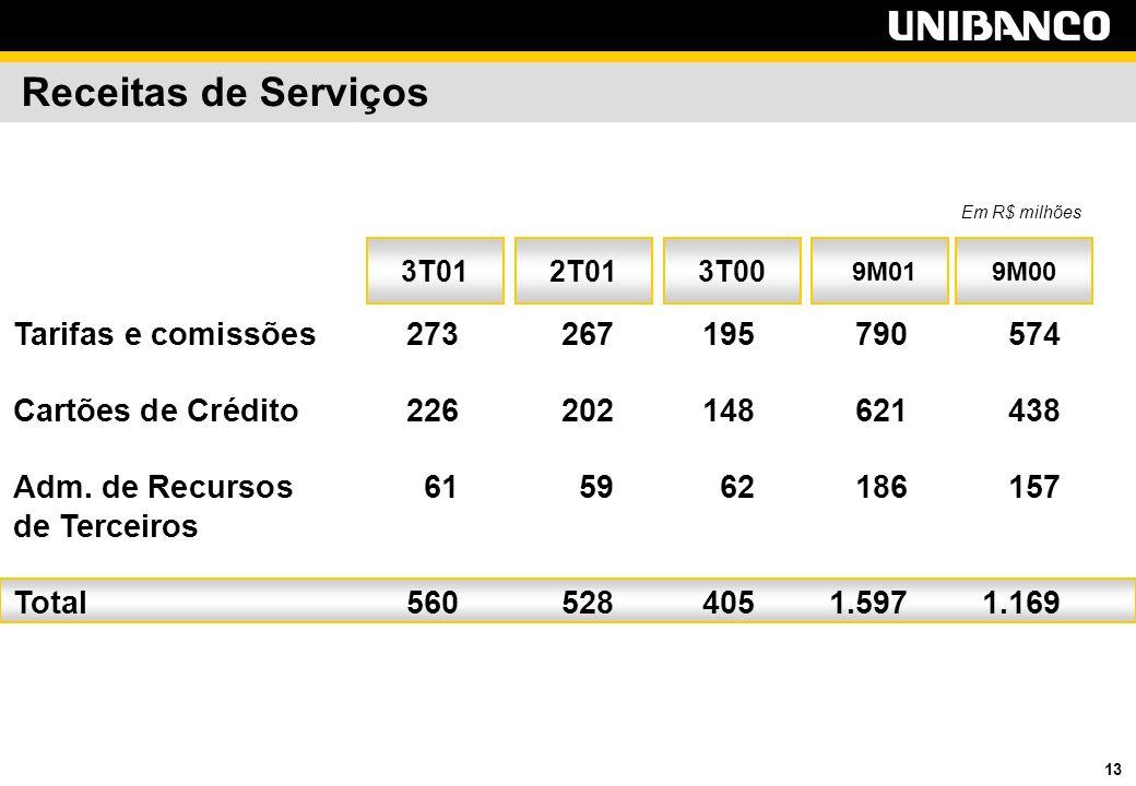 13 Receitas de Serviços 9M009M01 2T01 Tarifas e comissões273 267 195790574 Cartões de Crédito226 202 148621438 Adm.