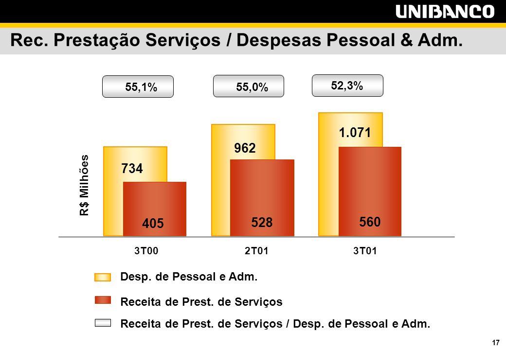 17 Rec. Prestação Serviços / Despesas Pessoal & Adm.