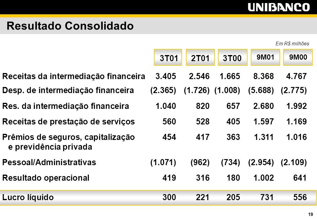 19 Resultado Consolidado 9M00 9M01 3T00 3T012T01 Receitas da intermediação financeira3.4052.5461.6658.3684.767 Desp.