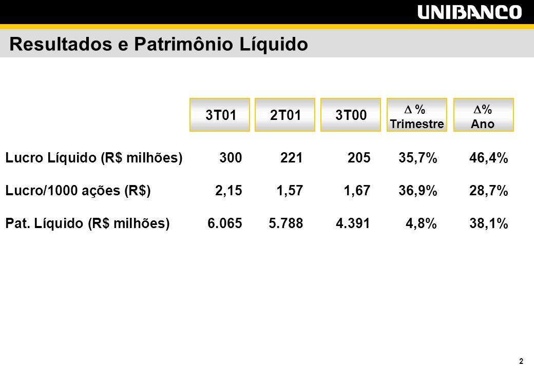 2 Resultados e Patrimônio Líquido Lucro Líquido (R$ milhões)300 221 20535,7%46,4% Lucro/1000 ações (R$)2,151,571,6736,9%28,7% Pat.