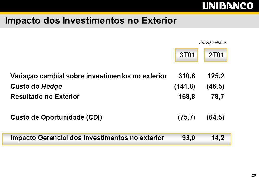 20 Impacto dos Investimentos no Exterior 3T012T01 Variação cambial sobre investimentos no exterior310,6 125,2 Custo do Hedge(141,8) (46,5) Resultado no Exterior168,8 78,7 Custo de Oportunidade (CDI)(75,7) (64,5) Impacto Gerencial dos Investimentos no exterior93,0 14,2 Em R$ milhões