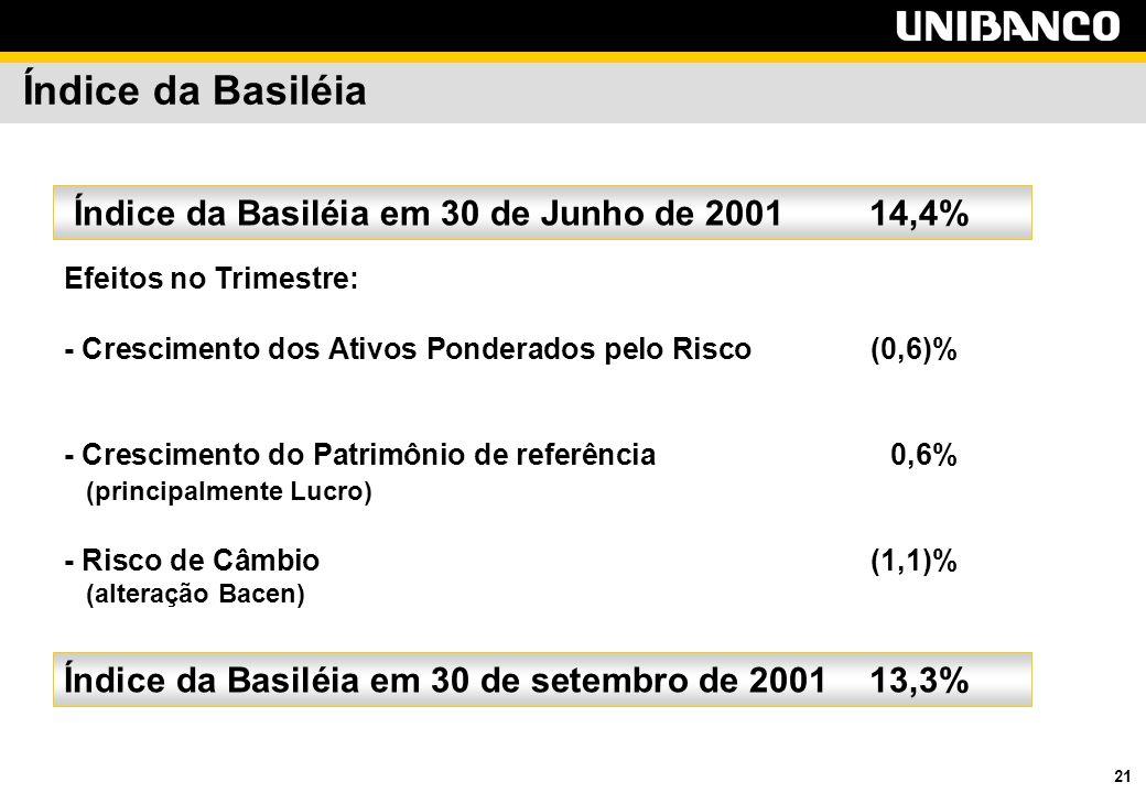 21 Índice da Basiléia Efeitos no Trimestre: - Crescimento dos Ativos Ponderados pelo Risco(0,6)% - Crescimento do Patrimônio de referência 0,6% (principalmente Lucro) - Risco de Câmbio(1,1)% (alteração Bacen) Índice da Basiléia em 30 de Junho de 200114,4% Índice da Basiléia em 30 de setembro de 200113,3%