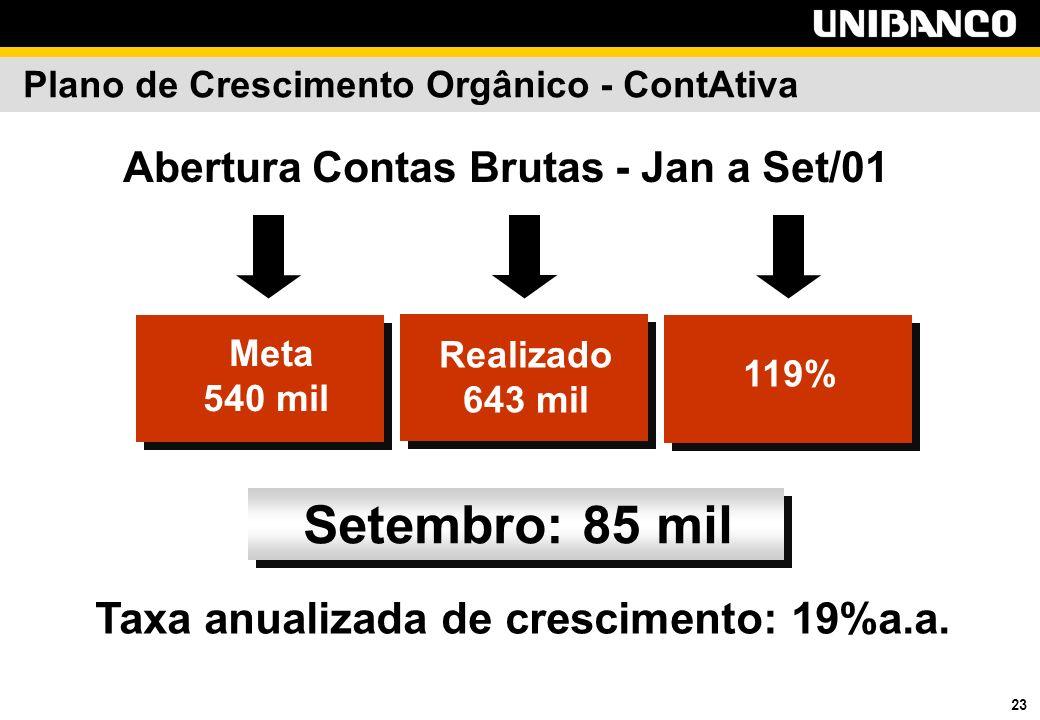 23 Meta 540 mil Abertura Contas Brutas - Jan a Set/01 Setembro: 85 mil Realizado 643 mil 119% Taxa anualizada de crescimento: 19%a.a.