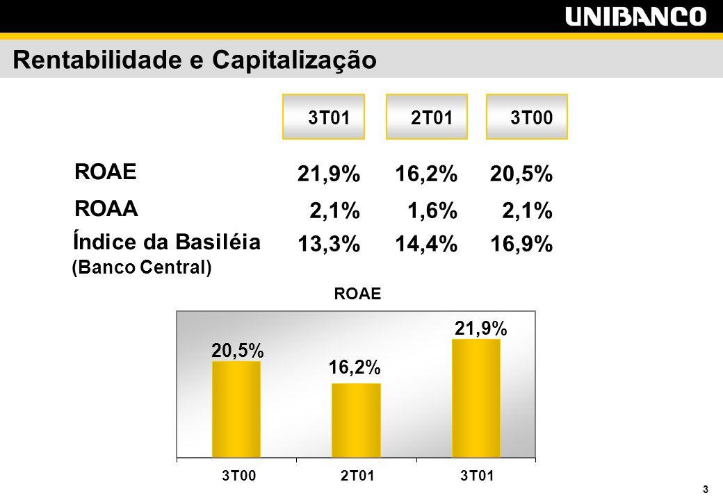 3 Rentabilidade e Capitalização ROAE 20,5% 16,2% 21,9% 3T002T013T01 ROAE 21,9%16,2%20,5% ROAA 2,1%1,6%2,1% Índice da Basiléia 13,3%14,4%16,9% (Banco Central) 3T00 2T013T01