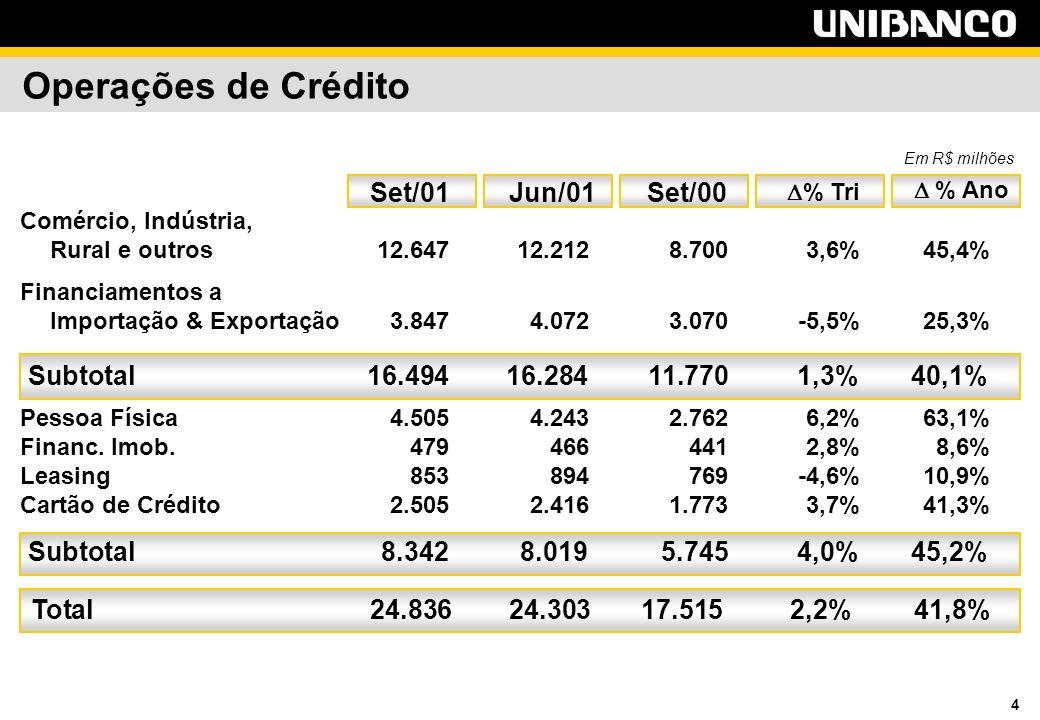 4 Operações de Crédito Em R$ milhões Comércio, Indústria, Rural e outros 12.64712.2128.7003,6%45,4% Financiamentos a Importação & Exportação3.8474.0723.070-5,5%25,3% Subtotal16.49416.28411.7701,3%40,1% Pessoa Física4.5054.2432.7626,2%63,1% Financ.