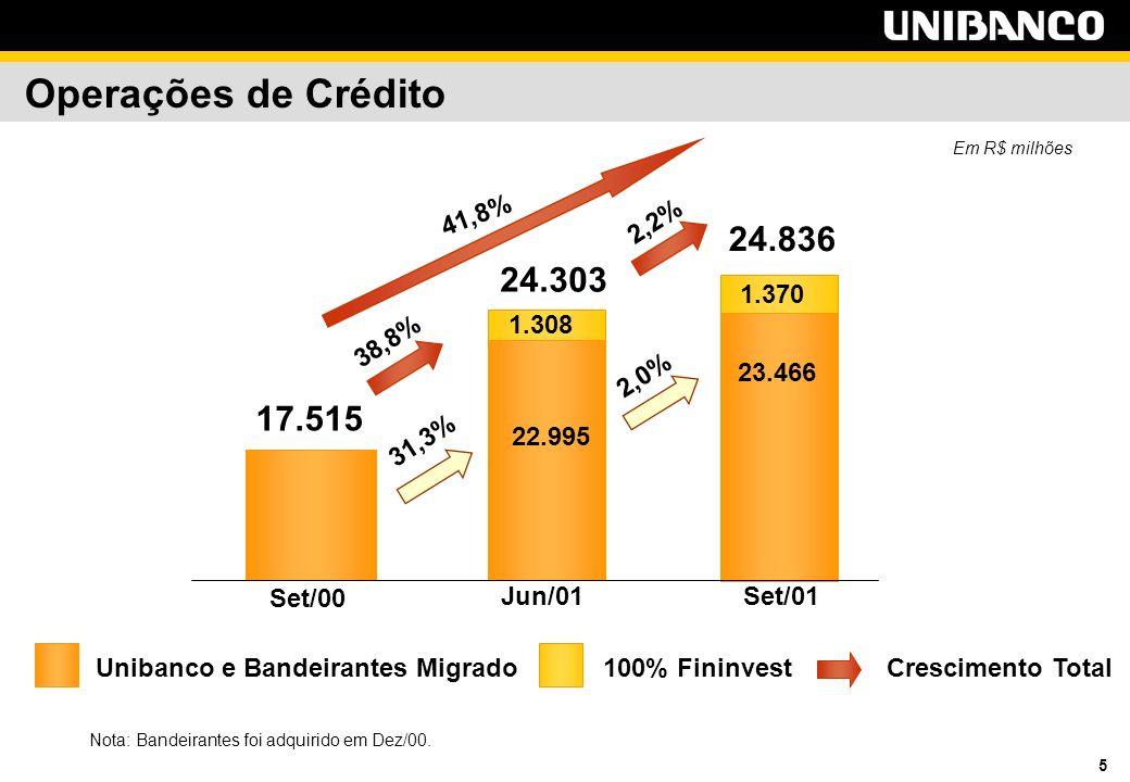 5 Operações de Crédito Em R$ milhões Crescimento TotalUnibanco e Bandeirantes Migrado100% Fininvest Jun/01Set/01 Set/00 22.995 23.466 24.303 24.836 1.308 17.515 1.370 38,8% 2,2% 31,3% 2,0% 41,8% Nota: Bandeirantes foi adquirido em Dez/00.