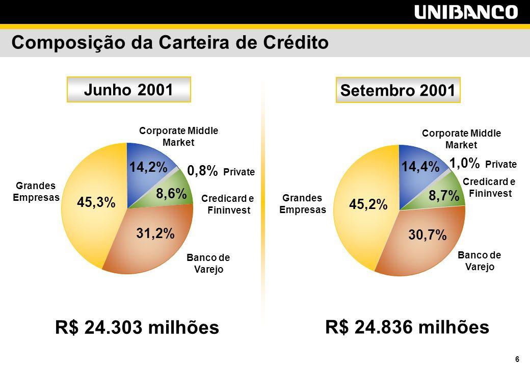 6 Composição da Carteira de Crédito R$ 24.303 milhões Junho 2001 R$ 24.836 milhões Setembro 2001 Grandes Empresas Corporate Middle Market Credicard e Fininvest 0,8% Private Banco de Varejo Grandes Empresas Corporate Middle Market Credicard e Fininvest Banco de Varejo 45,2% 30,7% 8,7% 1,0% Private 14,4% 45,3% 31,2% 8,6% 14,2%