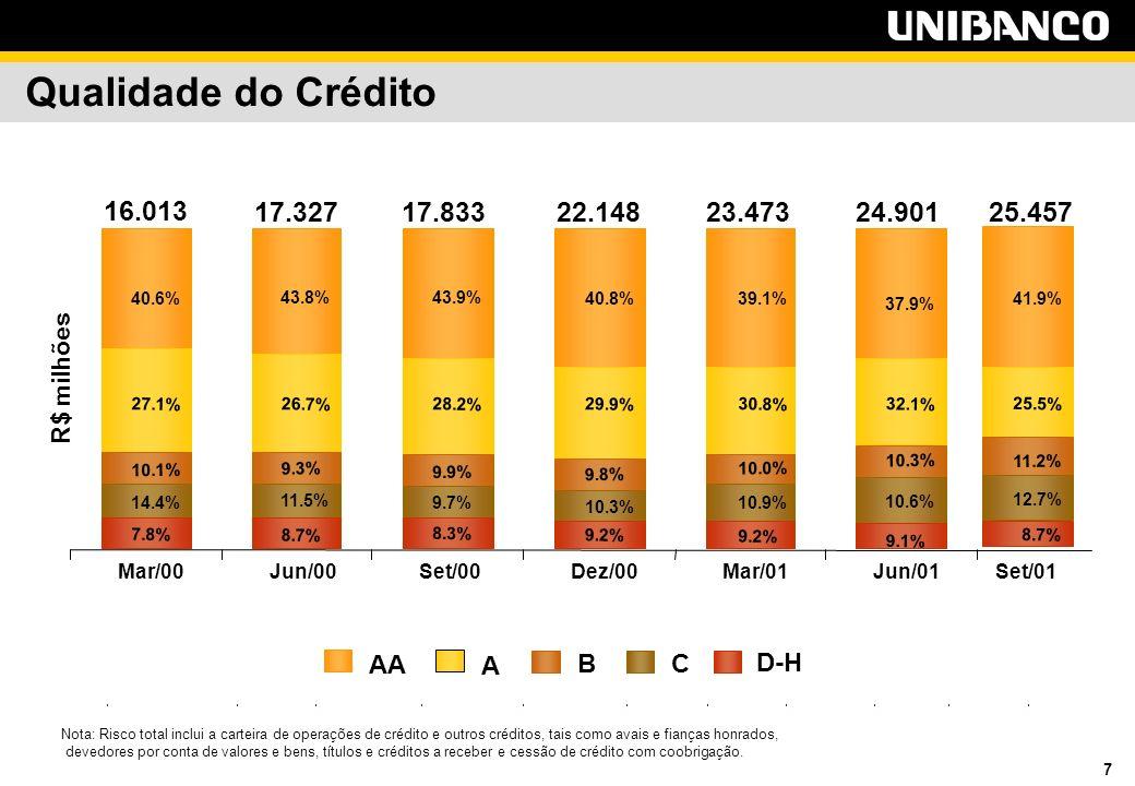 7 Qualidade do Crédito