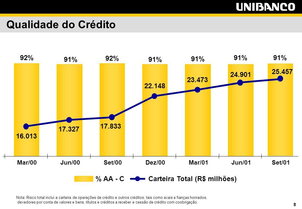 8 91% 92% 91% 92% 24.901 23.473 22.148 17.833 17.327 16.013 Mar/00Jun/00Set/00Dez/00Mar/01Jun/01 % AA - CCarteira Total (R$ milhões) Nota: Risco total inclui a carteira de operações de crédito e outros créditos, tais como avais e fianças honrados, devedores por conta de valores e bens, títulos e créditos a receber e cessão de crédito com coobrigação.