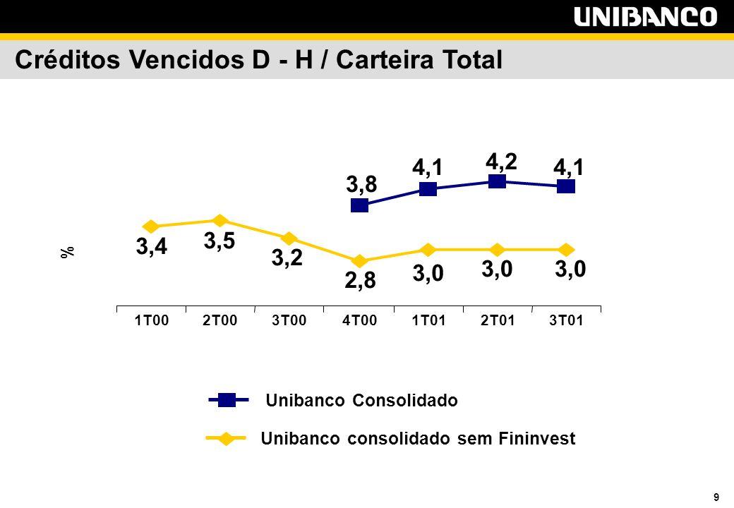 9 Créditos Vencidos D - H / Carteira Total 3,0 4,1 3,0 2,8 3,2 3,5 3,4 4,2 3,8 4,1 1T002T003T004T001T012T013T01 % Unibanco consolidado sem Fininvest Unibanco Consolidado