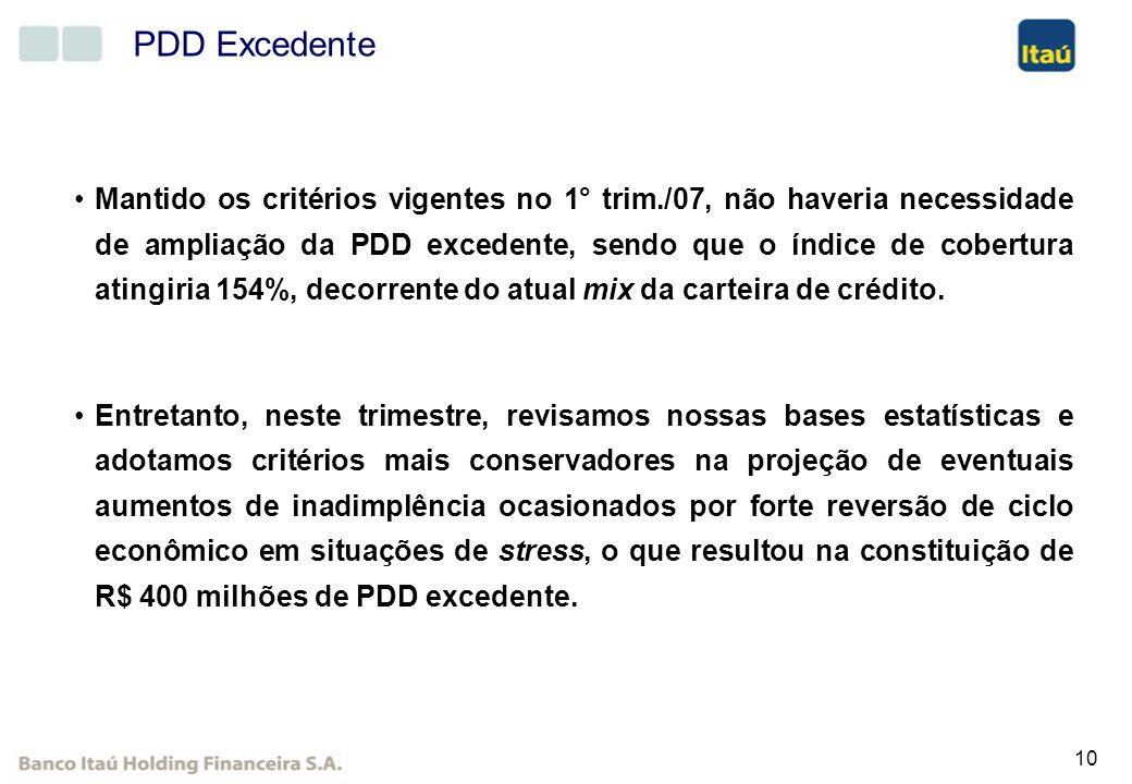 10 PDD Excedente Mantido os critérios vigentes no 1° trim./07, não haveria necessidade de ampliação da PDD excedente, sendo que o índice de cobertura