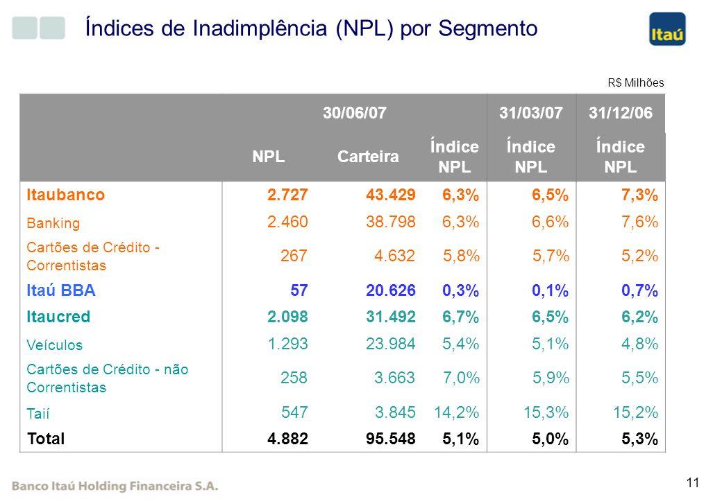 11 Índices de Inadimplência (NPL) por Segmento 30/06/0731/03/0731/12/06 NPLCarteira Índice NPL Índice NPL Itaubanco 2.727 43.4296,3%6,5%7,3% Banking 2