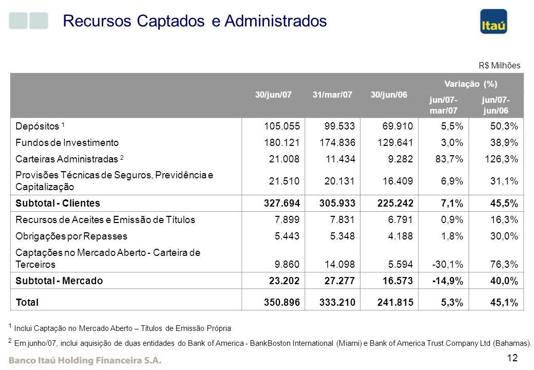 12 Recursos Captados e Administrados 30/jun/0731/mar/0730/jun/06 Variação (%) jun/07- mar/07 jun/07- jun/06 Depósitos 1 105.05599.53369.9105,5%50,3% F