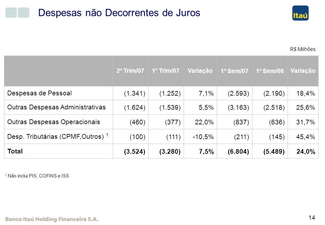 14 Despesas não Decorrentes de Juros 2º Trim/071º Trim/07Variação1º Sem/071º Sem/06Variação Despesas de Pessoal (1.341) (1.252)7,1% (2.593) (2.190)18,