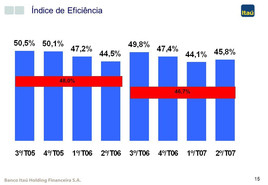 15 Índice de Eficiência 46,7% 48,0%