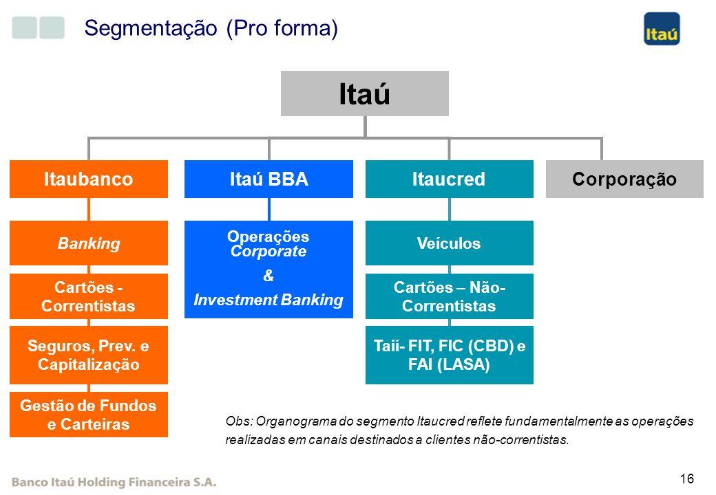 16 Segmentação (Pro forma) ItaucredItaubanco Banking Cartões - Correntistas Seguros, Prev. e Capitalização Gestão de Fundos e Carteiras Corporação Ita