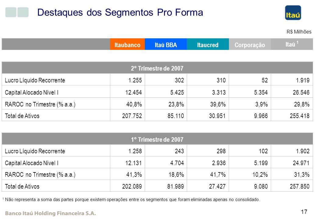 17 Destaques dos Segmentos Pro Forma ItaubancoItaú BBAItaucredCorporação Itaú 1 2° Trimestre de 2007 Lucro Líquido Recorrente 1.255 302 310 52 1.919 C