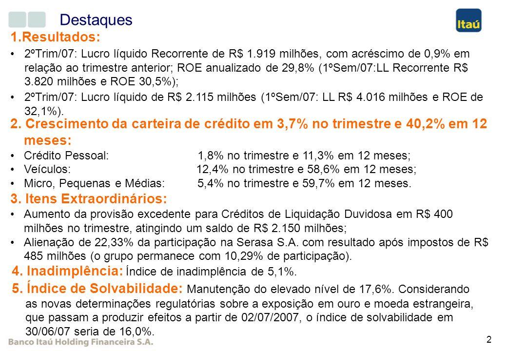 2 Destaques 2. Crescimento da carteira de crédito em 3,7% no trimestre e 40,2% em 12 meses: Crédito Pessoal:1,8% no trimestre e 11,3% em 12 meses; Veí