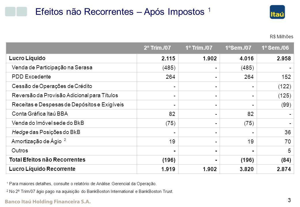 14 Despesas não Decorrentes de Juros 2º Trim/071º Trim/07Variação1º Sem/071º Sem/06Variação Despesas de Pessoal (1.341) (1.252)7,1% (2.593) (2.190)18,4% Outras Despesas Administrativas (1.624) (1.539)5,5% (3.163) (2.518)25,6% Outras Despesas Operacionais (460) (377)22,0% (837) (636)31,7% Desp.