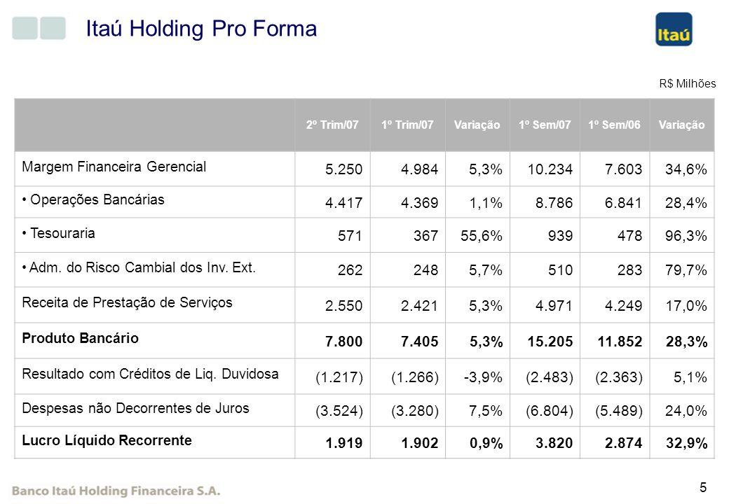 5 Itaú Holding Pro Forma R$ Milhões 2º Trim/071º Trim/07Variação1º Sem/071º Sem/06Variação Margem Financeira Gerencial 5.250 4.9845,3% 10.234 7.60334,