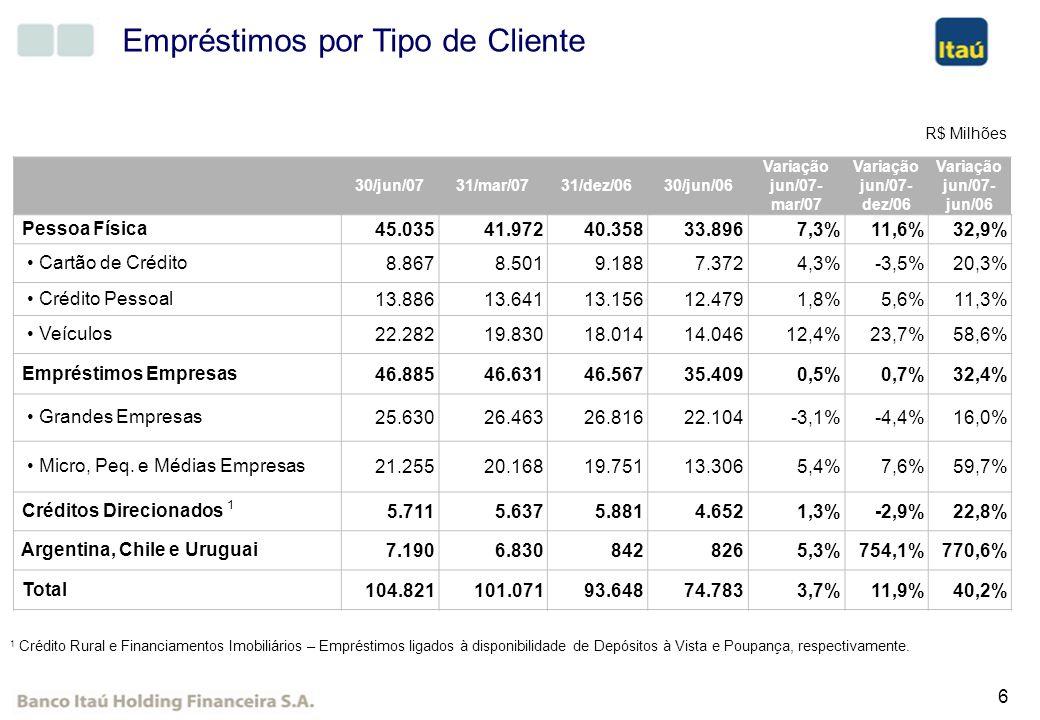 7 Composição da Carteira de Crédito Pessoas Físicas Micro/Pequenas e Médias Empresa Créditos Direcionados Grandes Empresas Argentina / Chile / Uruguai