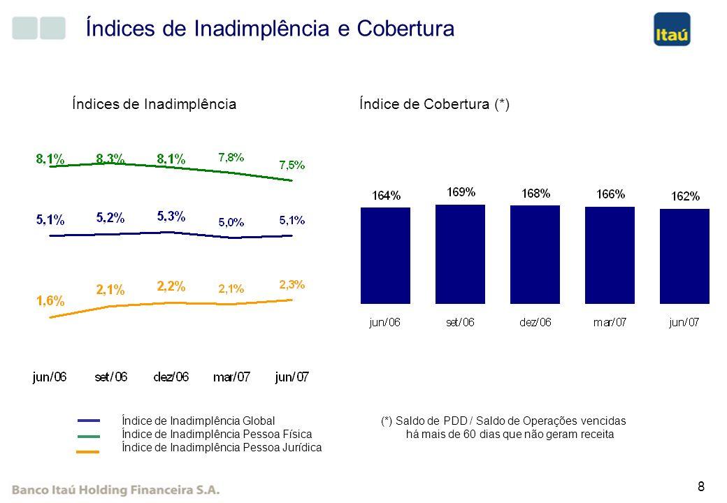 19 Proposta de Desdobramento das Ações Quantidade de ações Cotação Unitária na Bovespa (*) Lote-padrão na Bovespa (*) Cotação dos ADRs (*) Valor Patrimonial Simulação do Desdobramento Visando proporcionar melhor liquidez às ações, o Conselho de Administração propôs para apreciação da AGE de 27 de agosto de 2007 desdobramento de 100% para Ações Preferenciais (PN), Ordinárias (ON), ADRs e CEDEARs: 1.221.996.220 R$ 86,00 R$ 8.600,00 US$ 44,44 R$ 22,11 Situação Atual 2.443.992.440 R$ 43,00 R$ 4.300,00 US$ 22,22 R$ 11,05 Situação após Desdobramento (*) Considerando-se a cotação de fechamento de 29/06/2007.