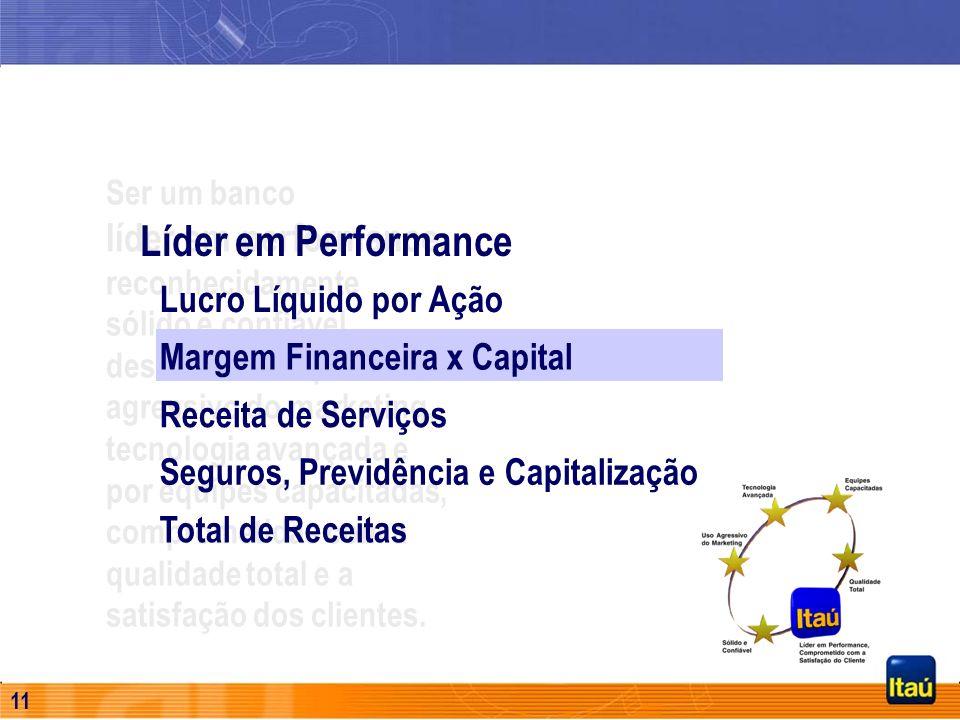 10 Comparativo de Mercado – LPA Fonte: Economática (quantidades de ações ajustadas por proventos, excluindo tesouraria). (*) Em 1999 e 2000 foi utiliz